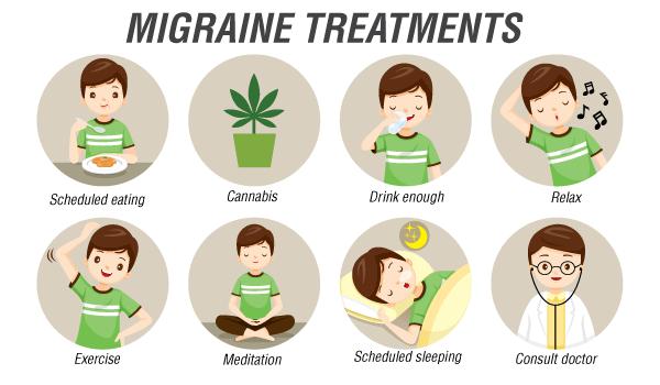 Traitements de la migraine